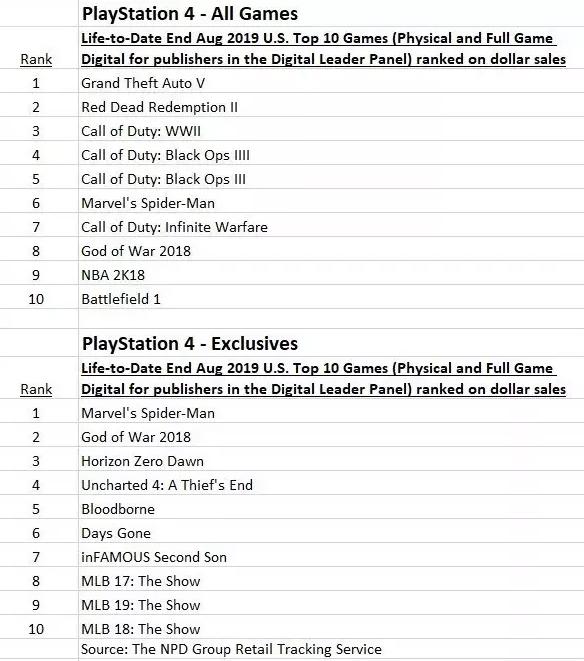 Classement meilleures ventes jeux PS4