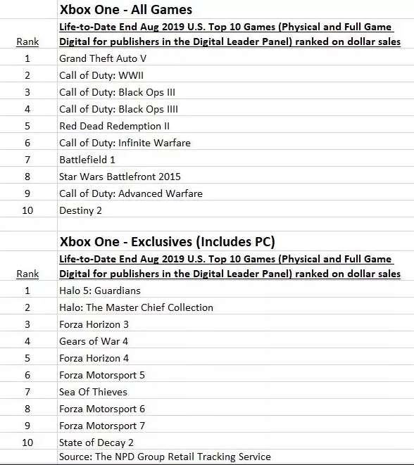 Classements meilleures ventes de jeu Xbox One