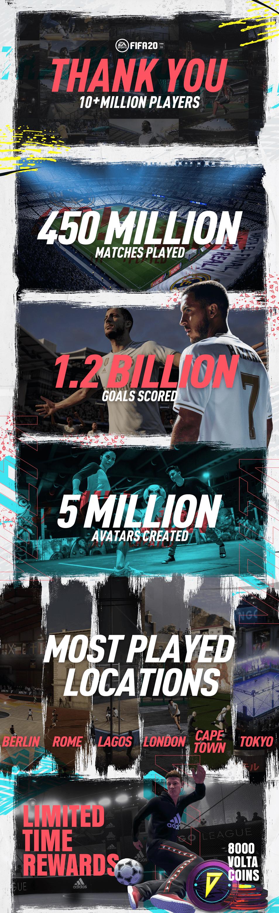 FIFA 20 compte déjà 10 millions de joueurs