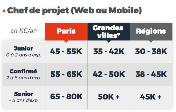 salaires chef de projet web mobile