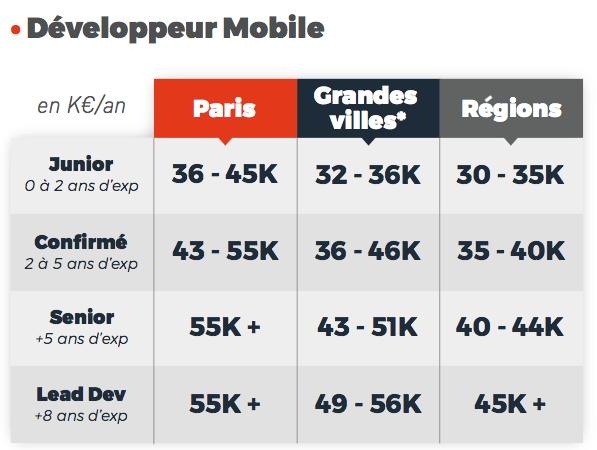 salaires développeur mobile