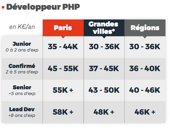 salaires développeur PHP