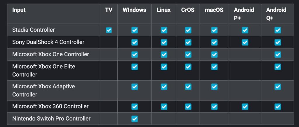 Tableau compatibilité manettes Stadia OS