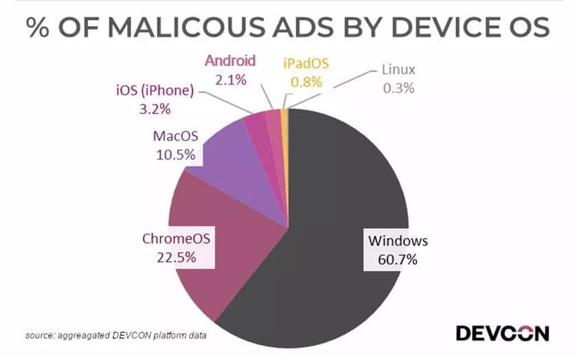 Etude publicités malveillantes Windows