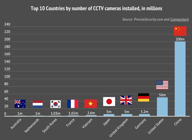 classement camera surveillance