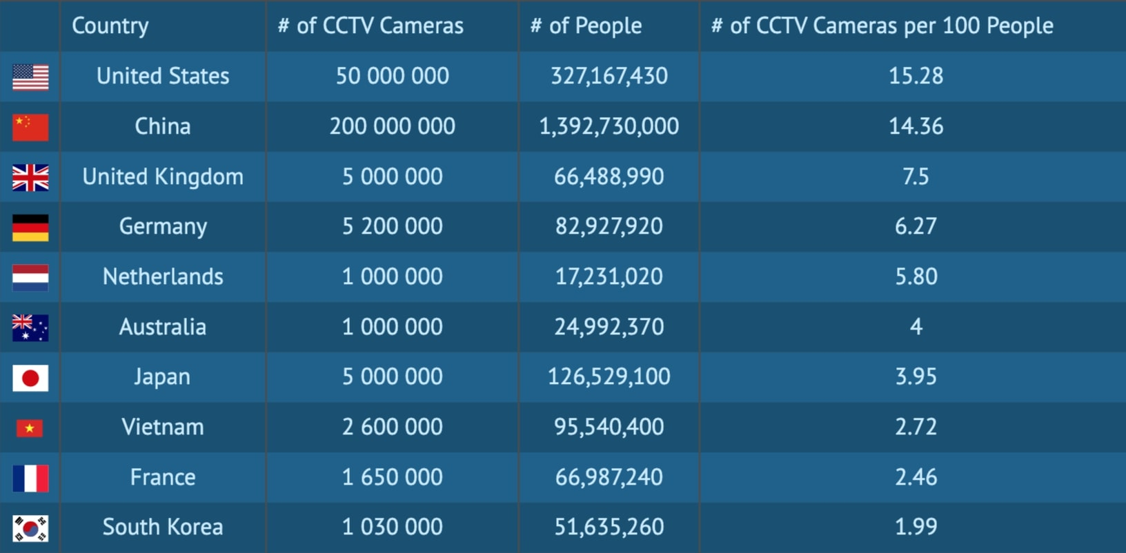 pays camera surveillance
