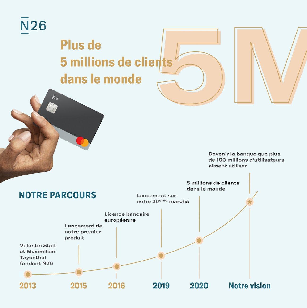 N26 5 millions clients