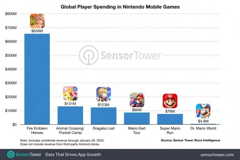 Revenus Mobile Nintendo 2019