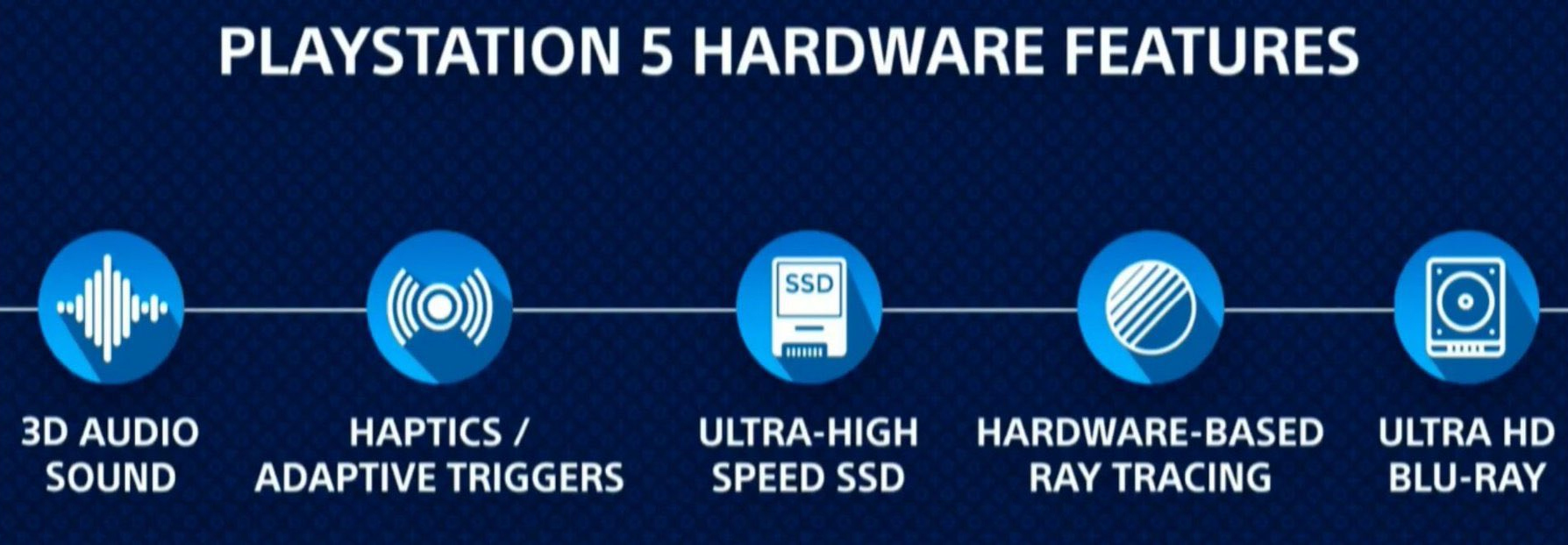 Specs PS5 PlayStation 5 CES 2020
