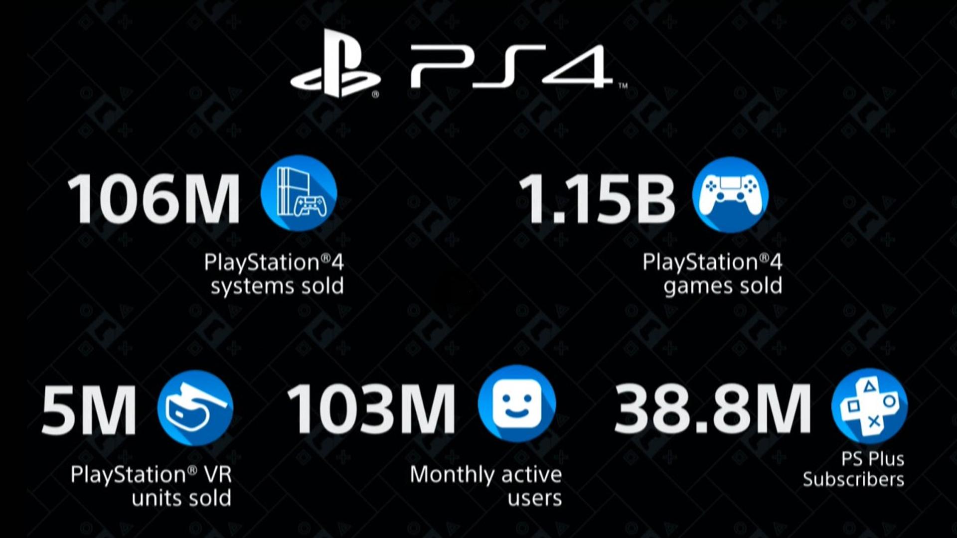 Stats PS4 CES 2020
