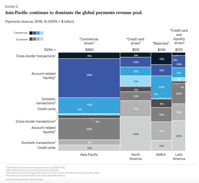 Étude McKinsey sur le paiement