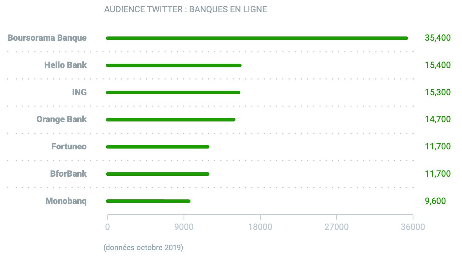 Performance des banques sur Twitter
