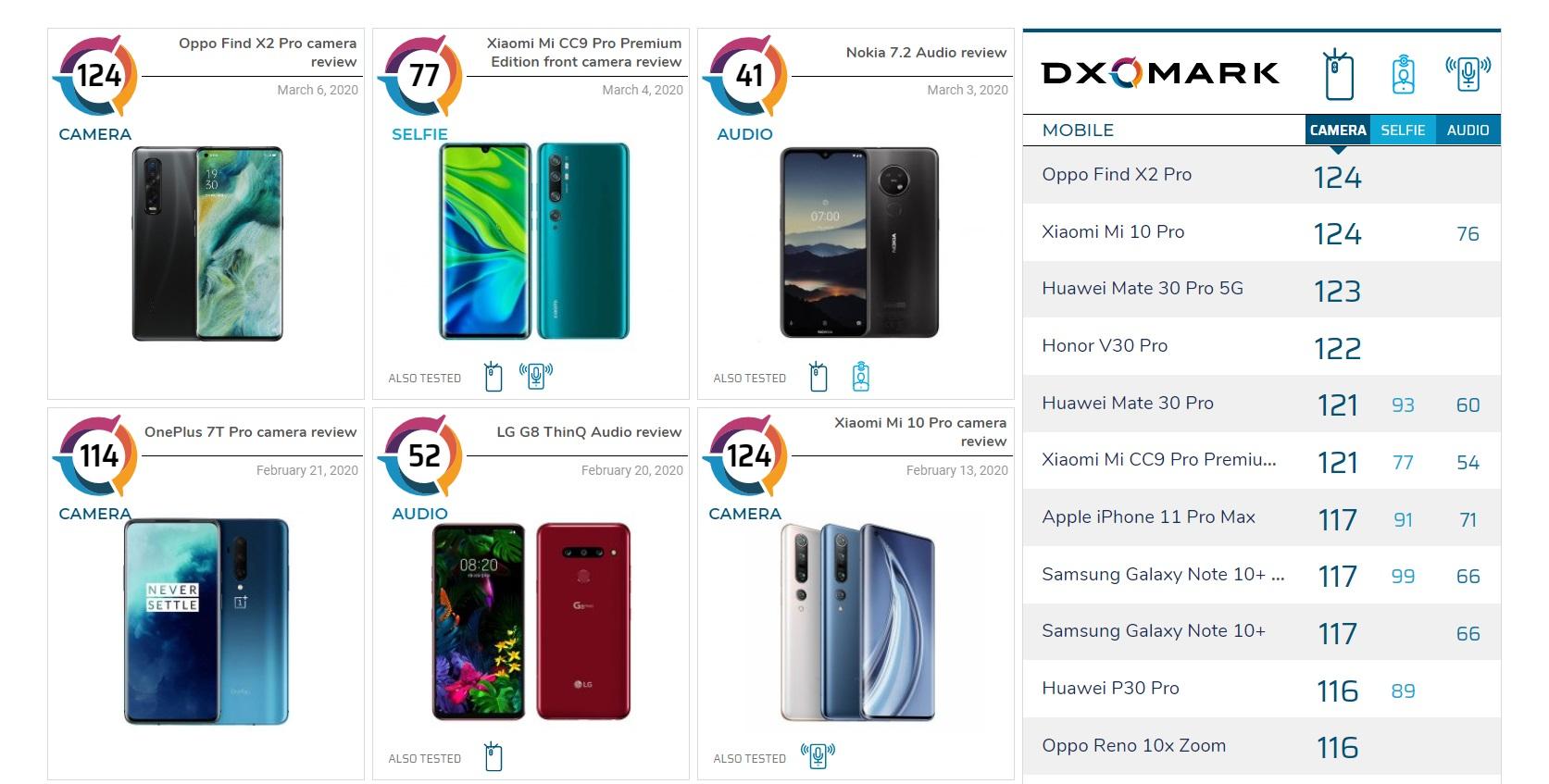 Capture d'écran sur le classement de DXOMark, le 09 mars /© https://www.dxomark.com/