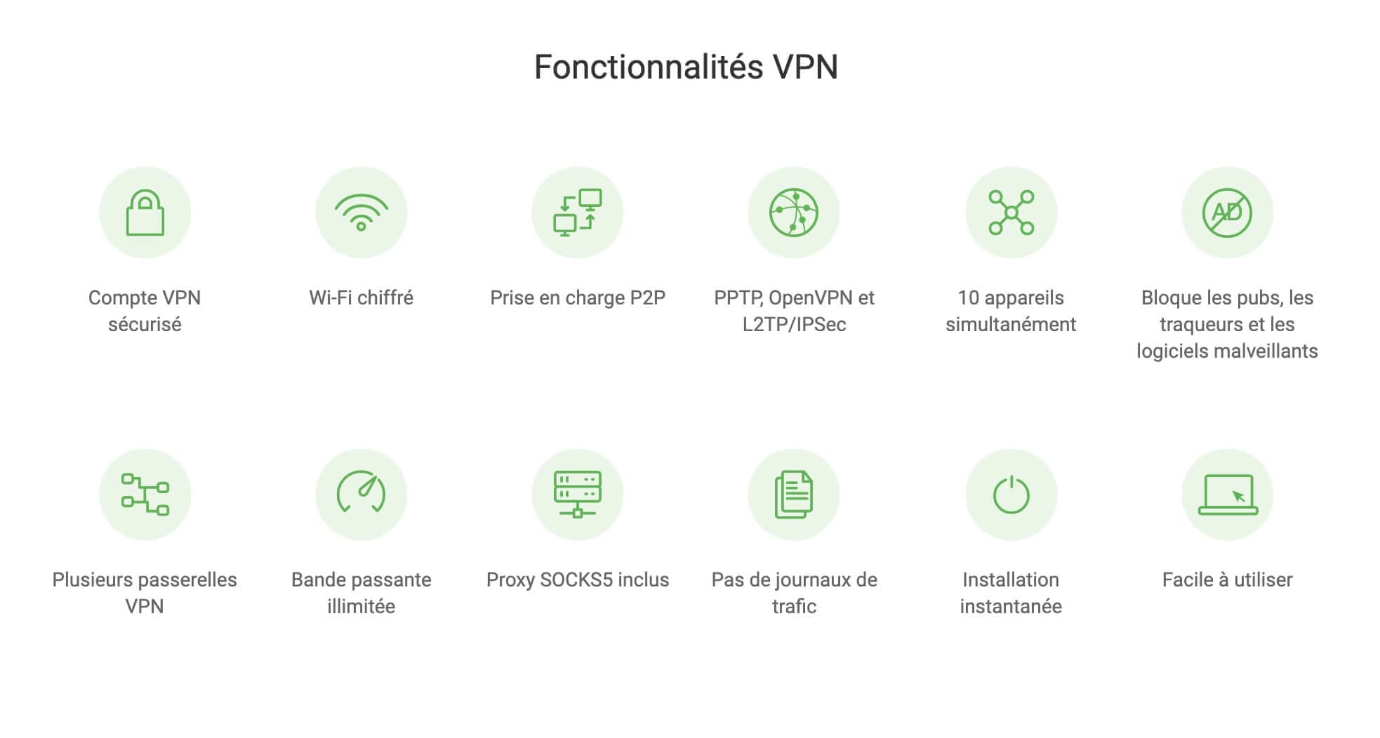 Fonctionnalités VPN Avis Private Internet Access