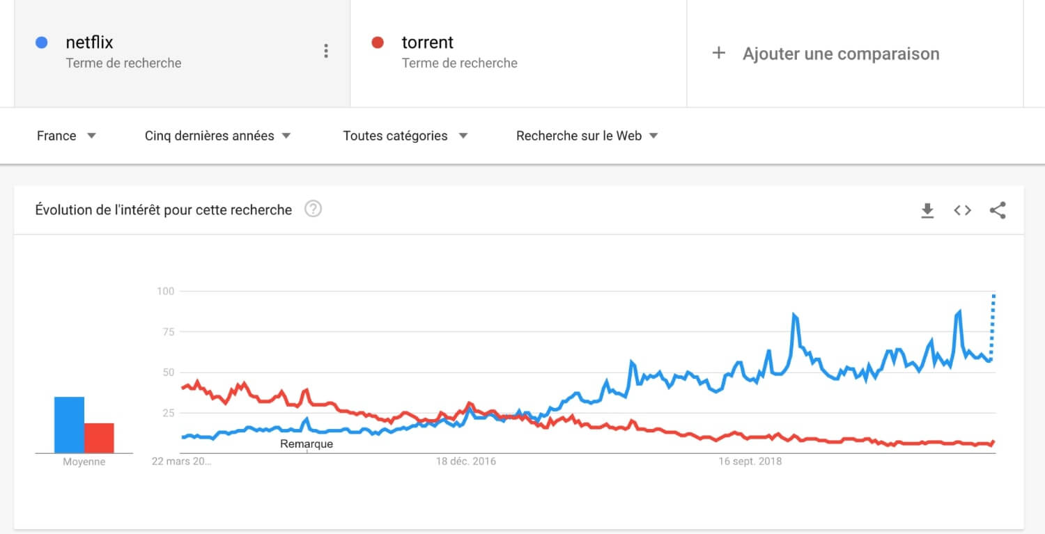Torrents vs Netflix