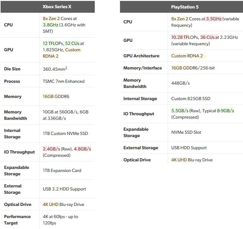Confronto tra PS5 e Xbox Series X.