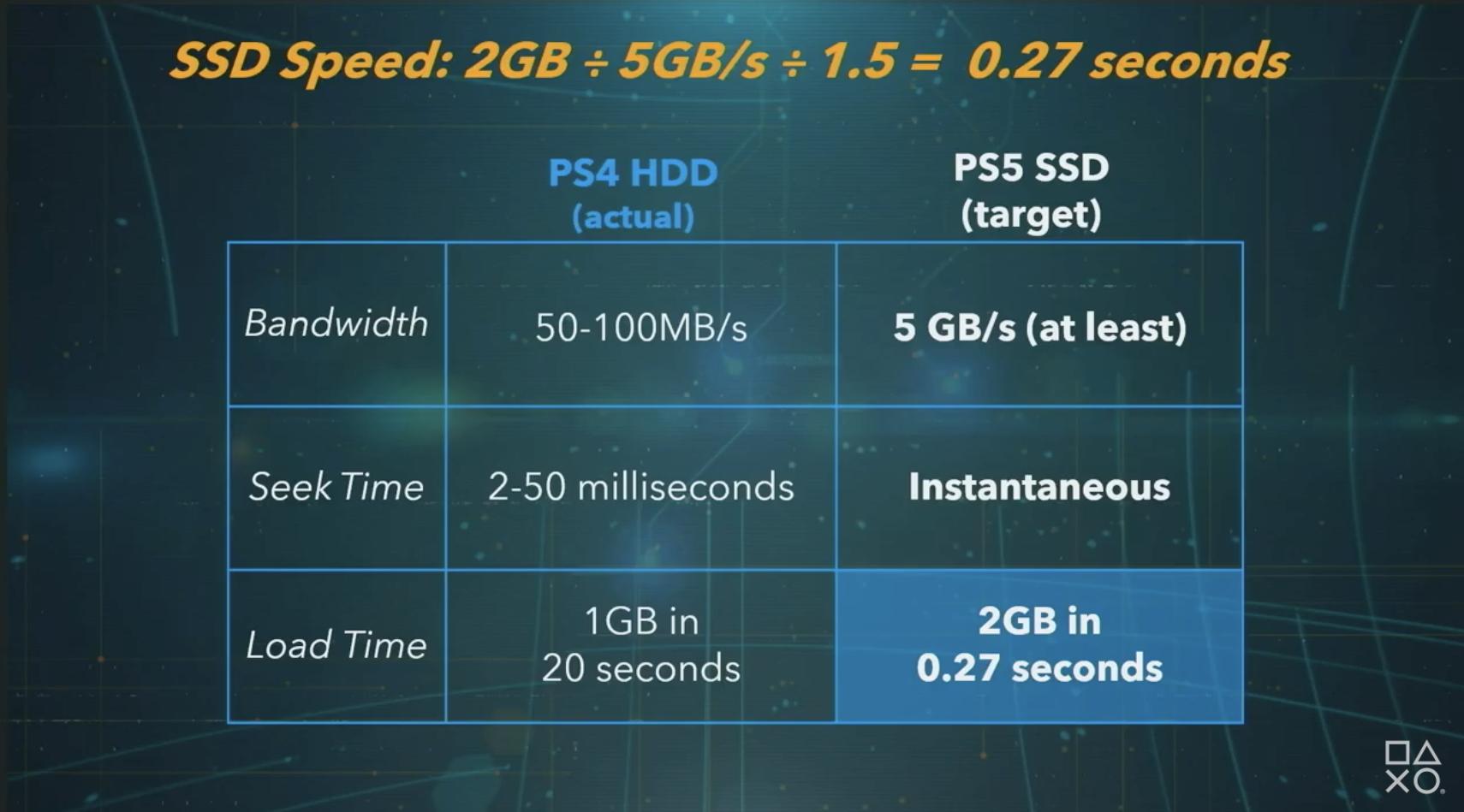 Disque Dur PS4 et PS5 Conf Mars 2020
