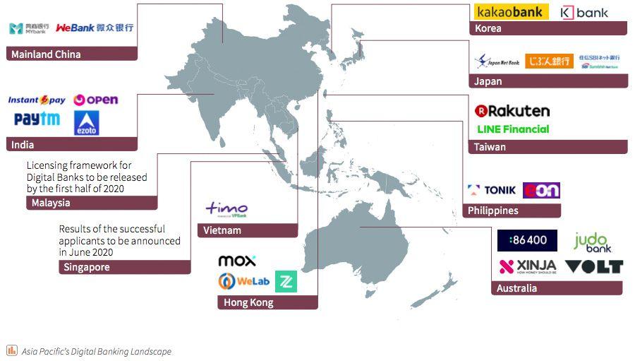 Fintech Asie 2020