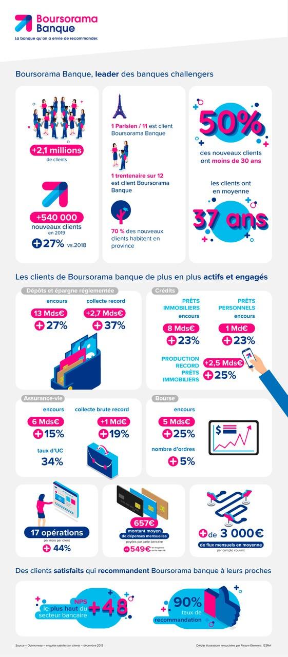 Infographie Boursorama Banque