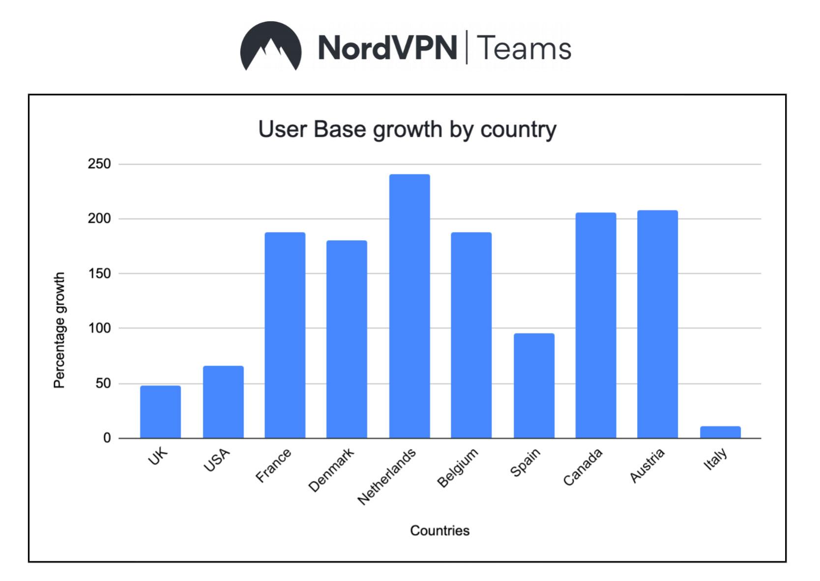 NordVPN Teams