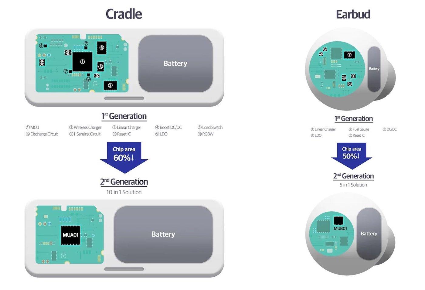 Samsung Galaxy Buds batterie