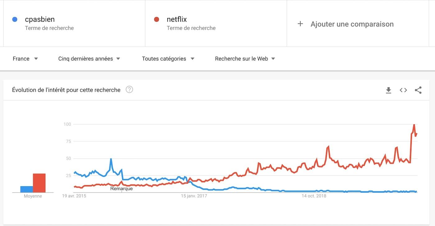 Cpasbien vs Netflix
