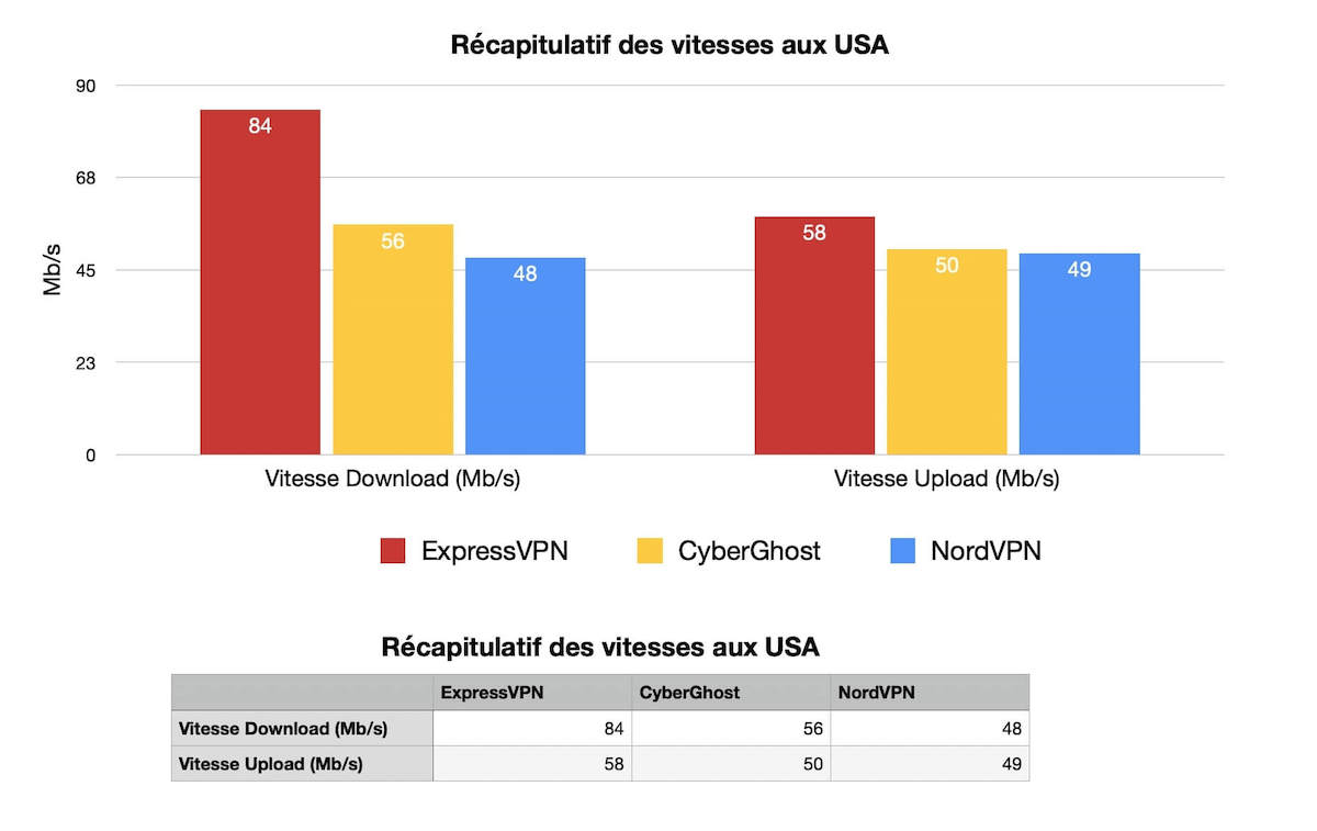 Meilleures vitesses USA VPN (1)