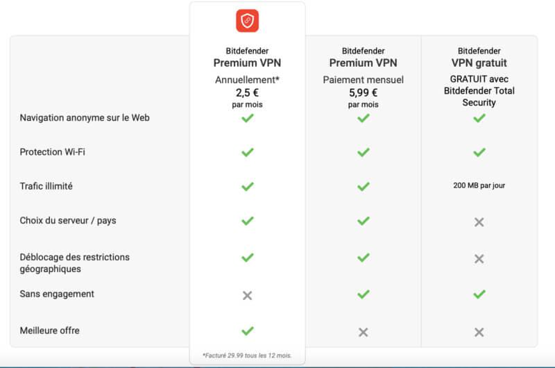 Offre et prix bitdefender VPN