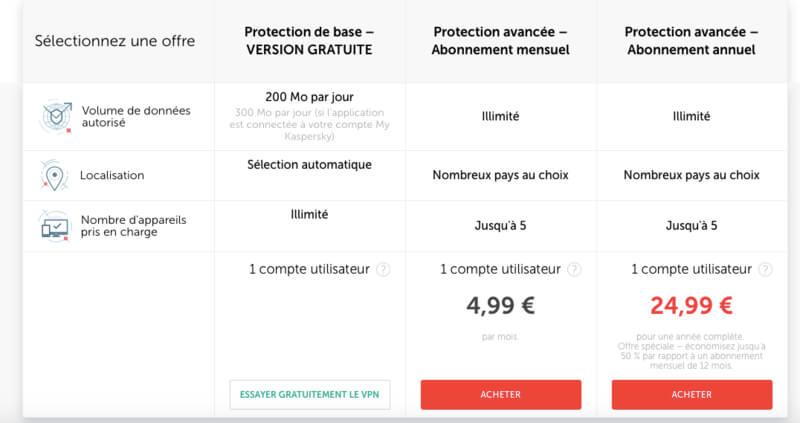 Offre prix Kaspersky VPN