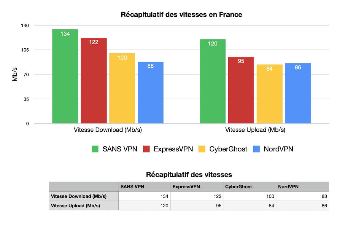 Recapitulatif des vitesses France VPN (1)