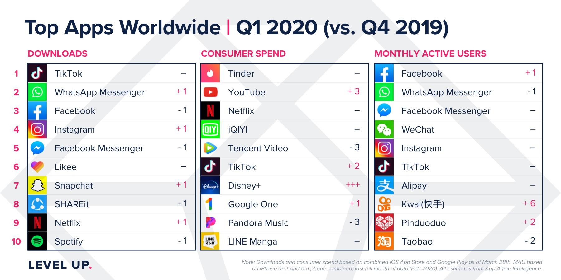 Tableau d'App Annie pour le premier trimestre 2020