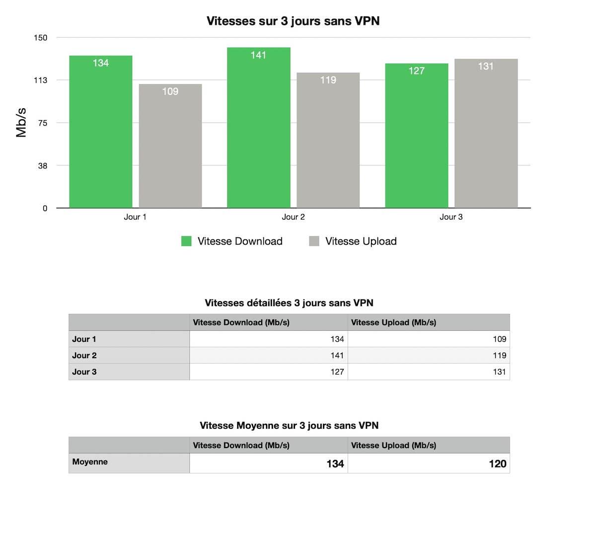 Vitesse sans VPN test