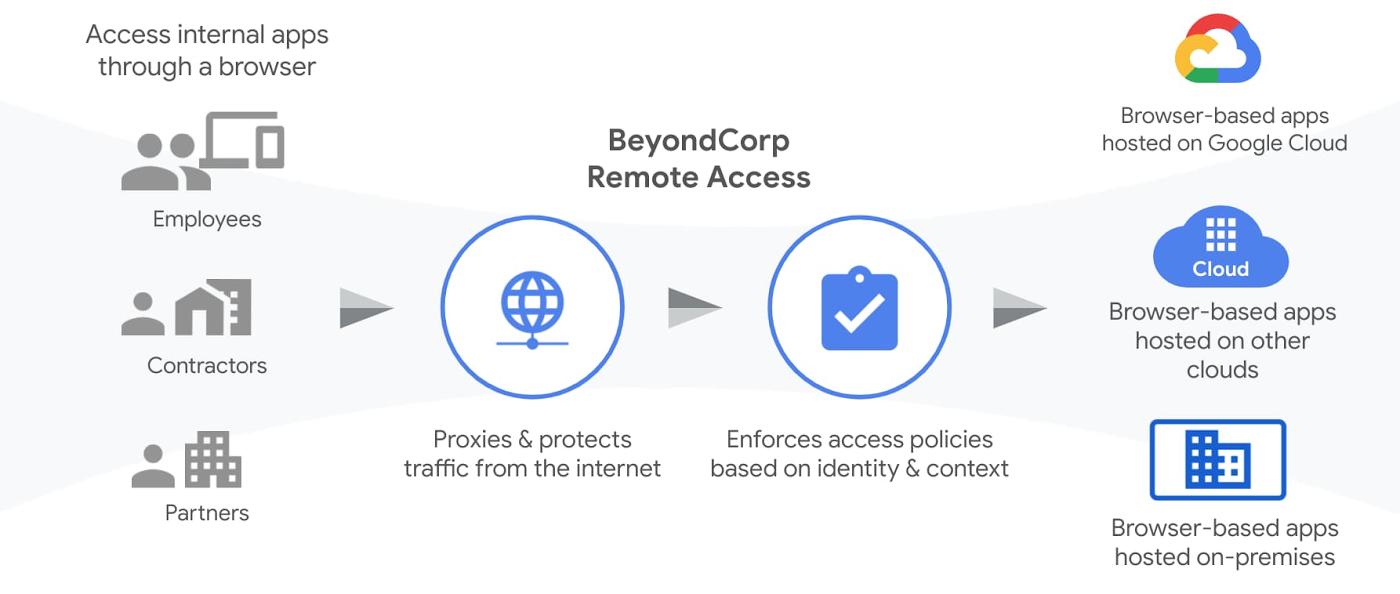 Google BeyondCorp Remote Access fonctionnement