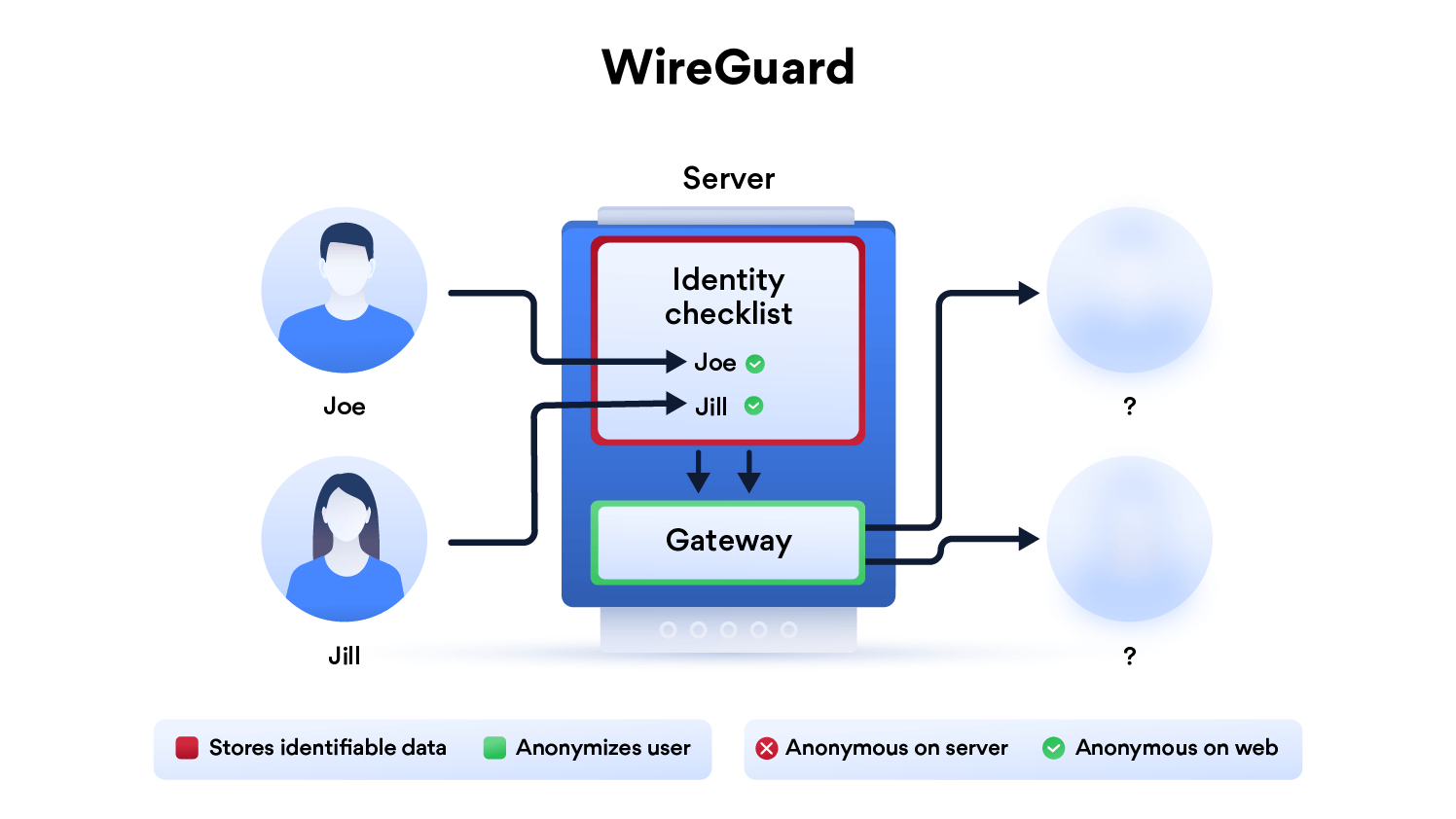 nordvpn-wireguard-infographic (1)