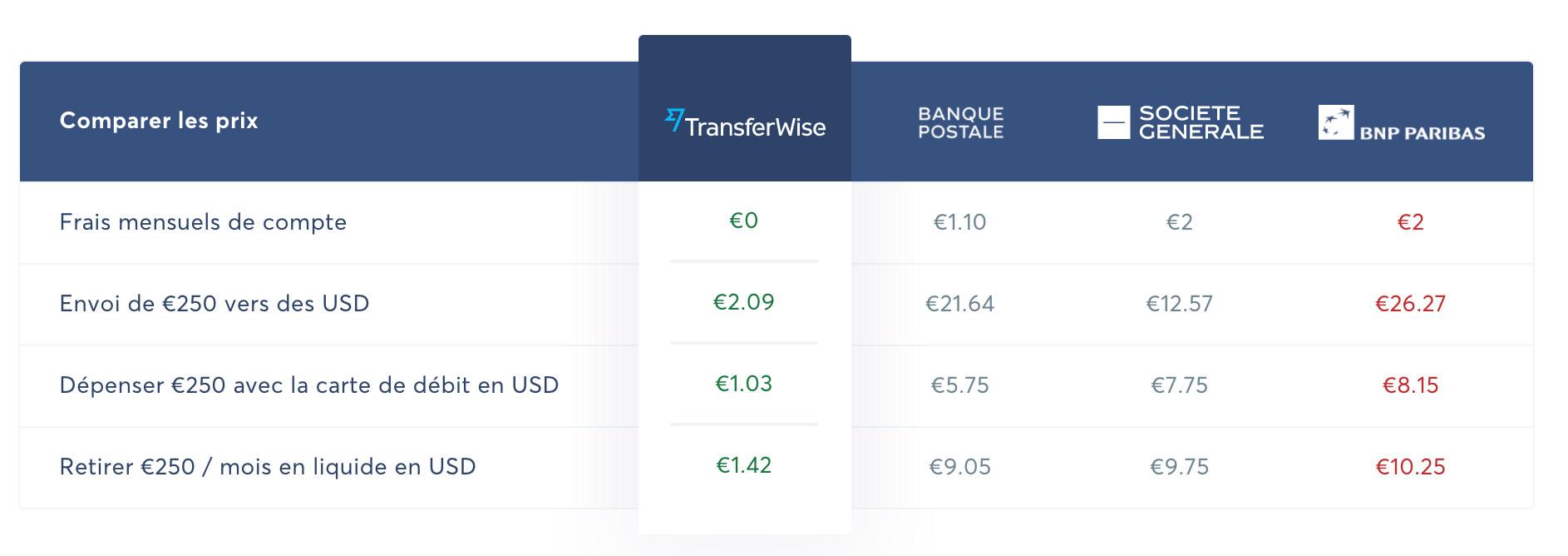 Politique de prix Transferwise