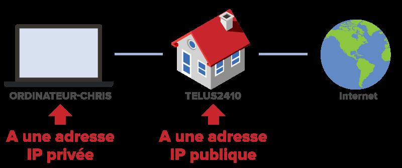 Adresse IP privee vs publique