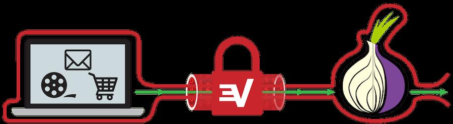 Connexion VPN Tor