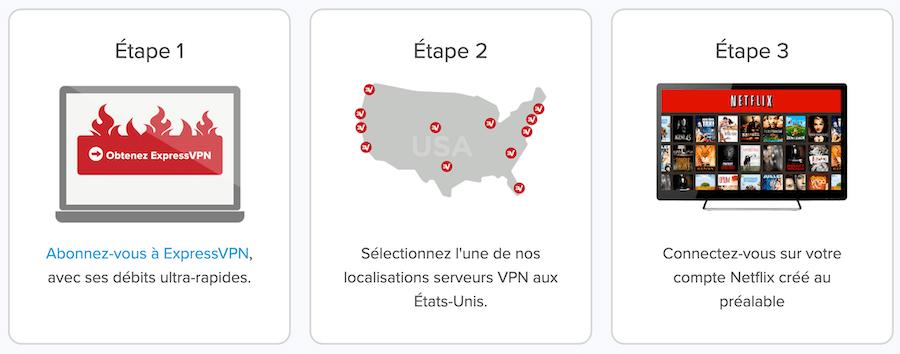 ExpressVPN etapes Netflix