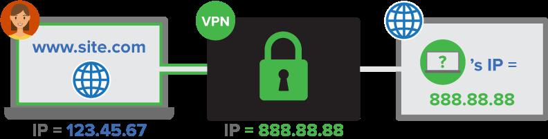 Masquer adresse IP