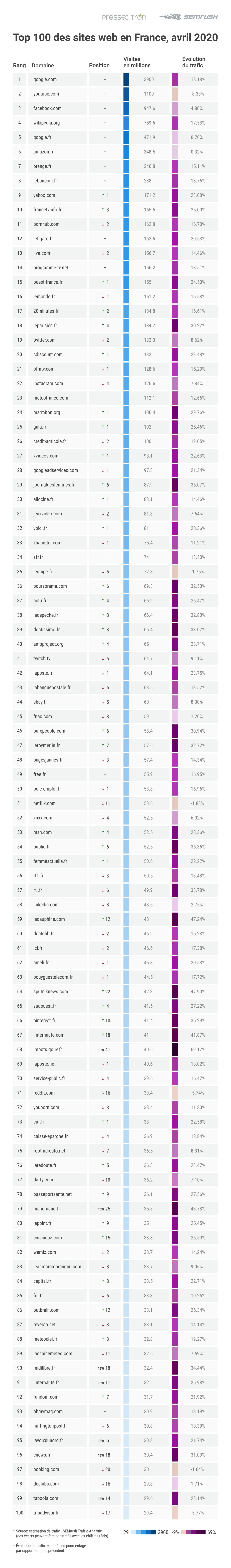 Infographie baromètre Audience Web