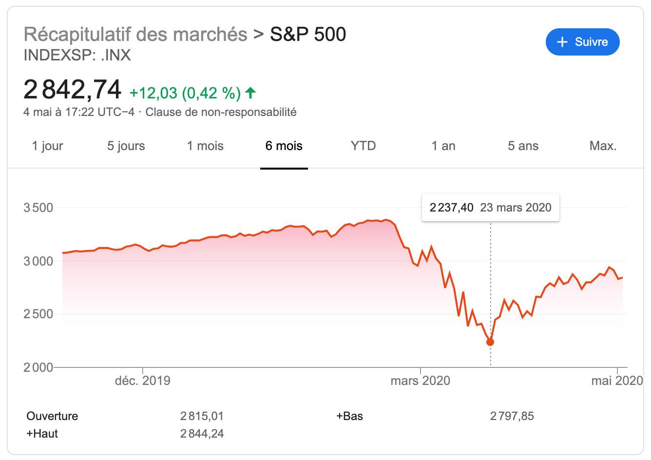 Cours du S&P500
