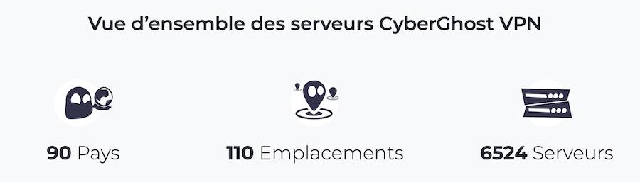 Numéro de serveur VPN CyberGhost