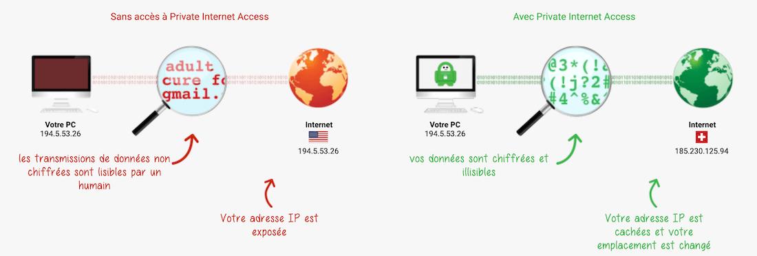 Private Internet Access securite