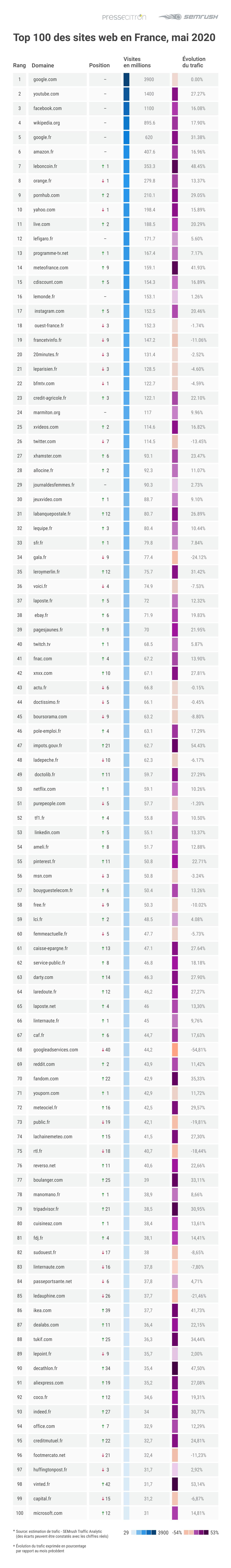 Baromètre audience web mai 2020