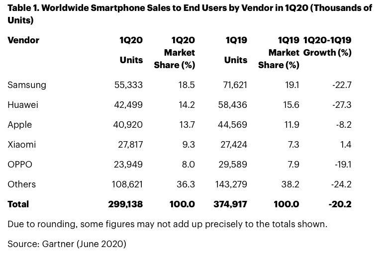smartphones q1 2020 gartner