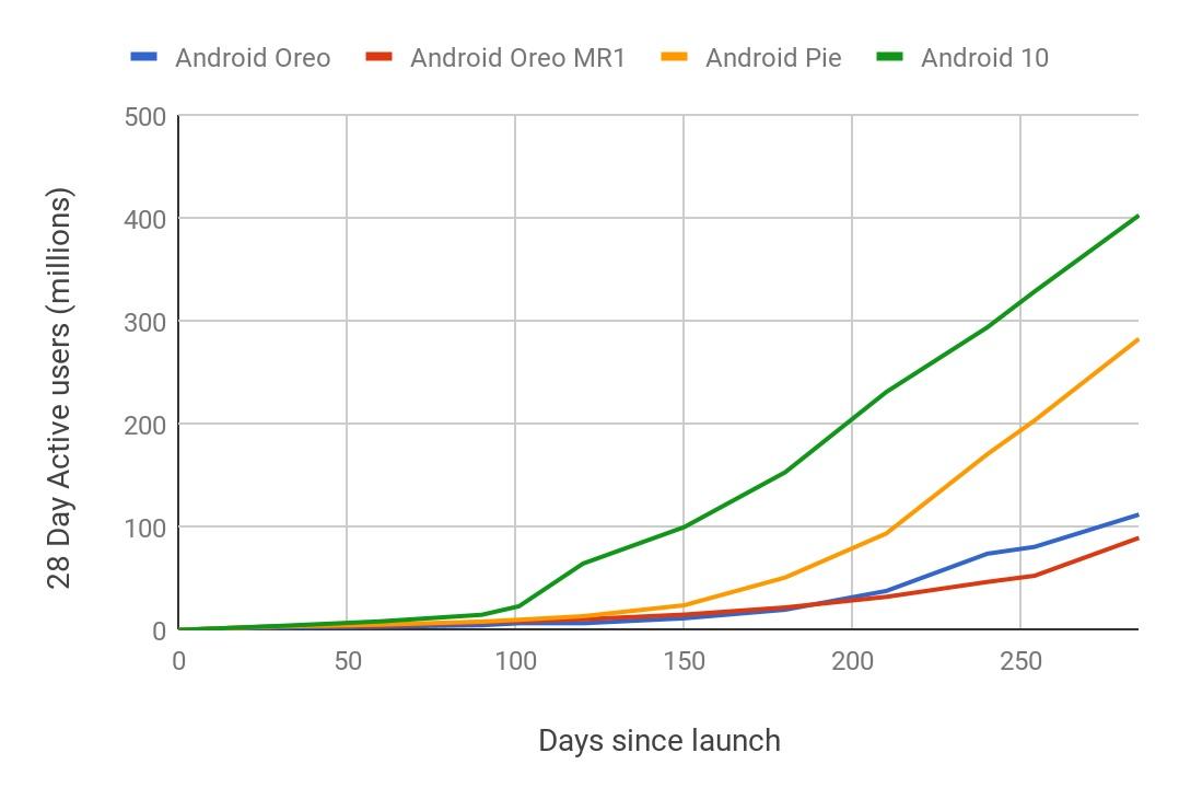 Graphique publié par Google pour comparer la vitesse de déploiement des versions d'Android