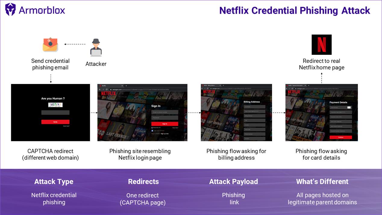 Netflix arnaque phishing