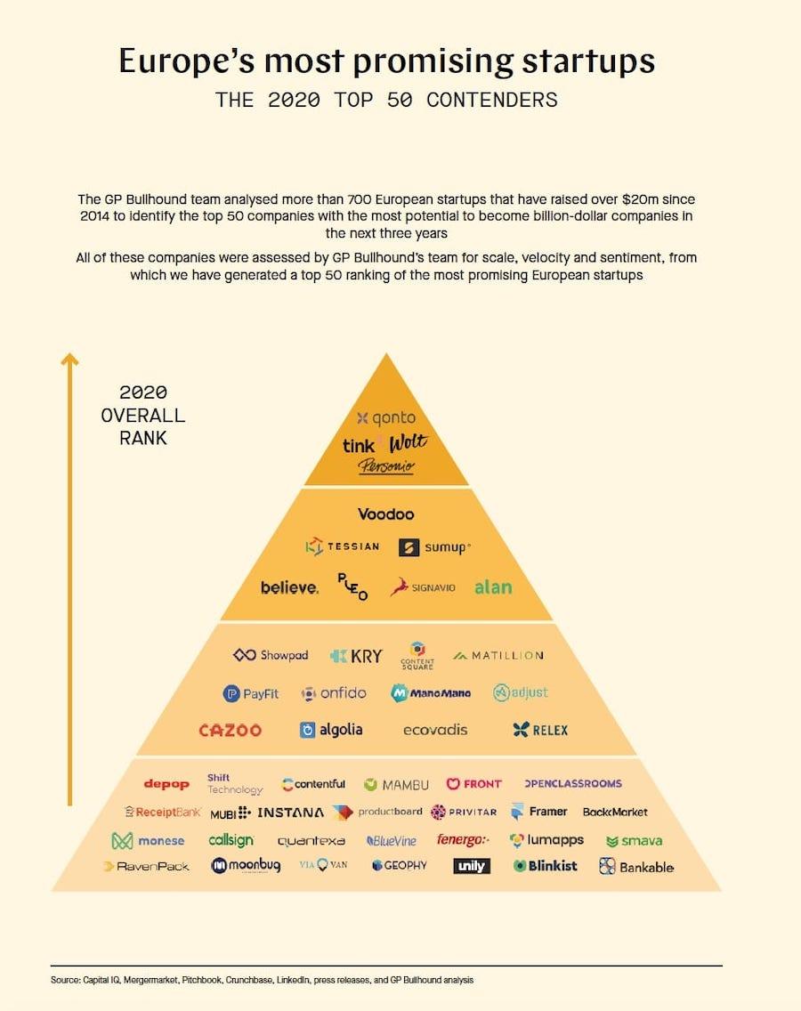 Top 50 Startups UE