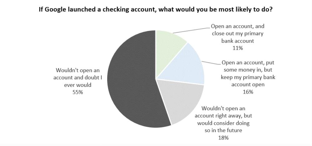 Google banque etude