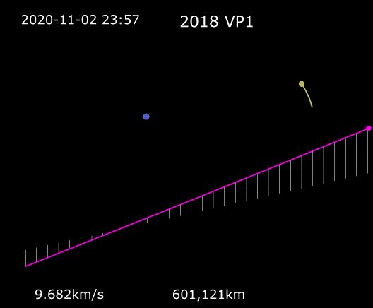 simulation de la NASA sur l'astéroïde 2018 vp1
